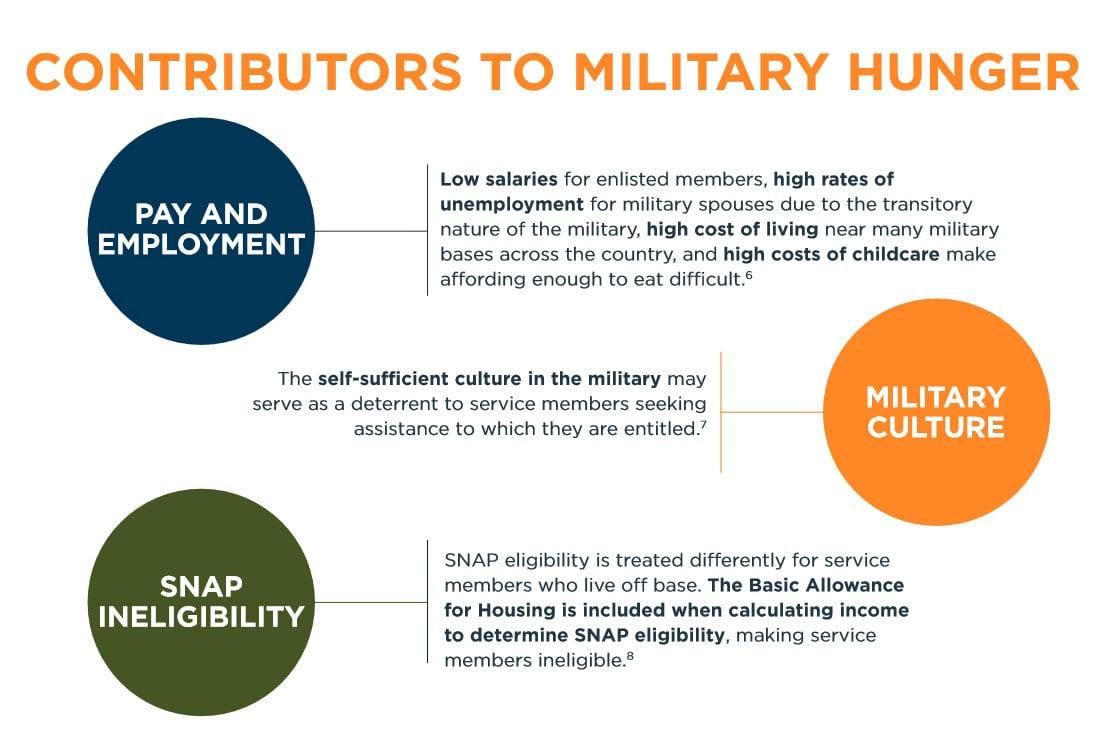 military-hunger